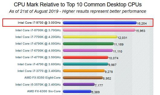 PC da gioco Intel I7-9700 - 4.7GHz / SSD 480 / Sapphire Vega 64 8GB / 16GB DDR4