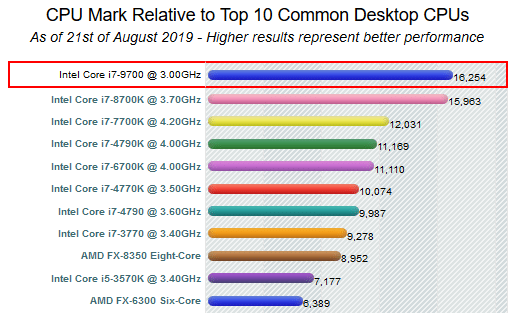PC de jeu Intel I7-9700 - 4,7 GHz / SSD 480 / Sapphire Vega 64 8 Go / 16 Go DDR4